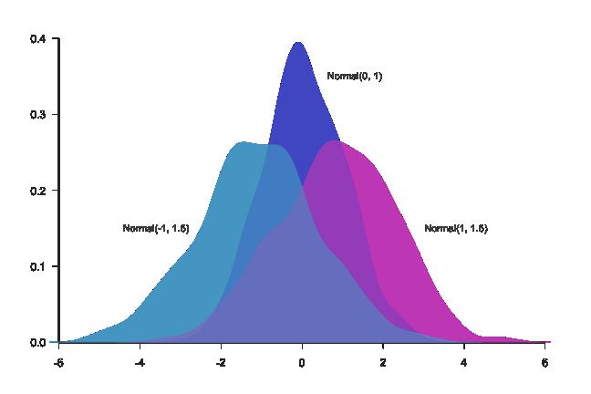 Density Curves | Visually Enforced